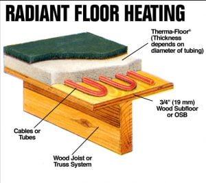 RF-Heating